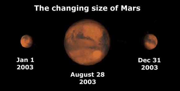 Mars' size varies