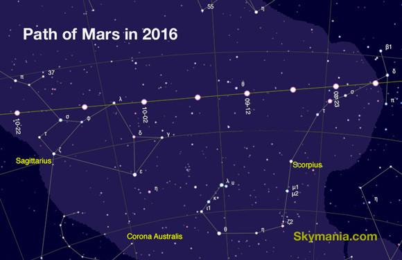 Path of Mars