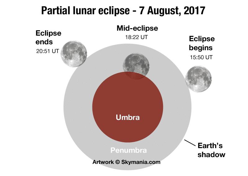 Lunar eclipse 7th August 2017