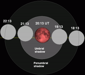 Moon's passage through Earth's shadow