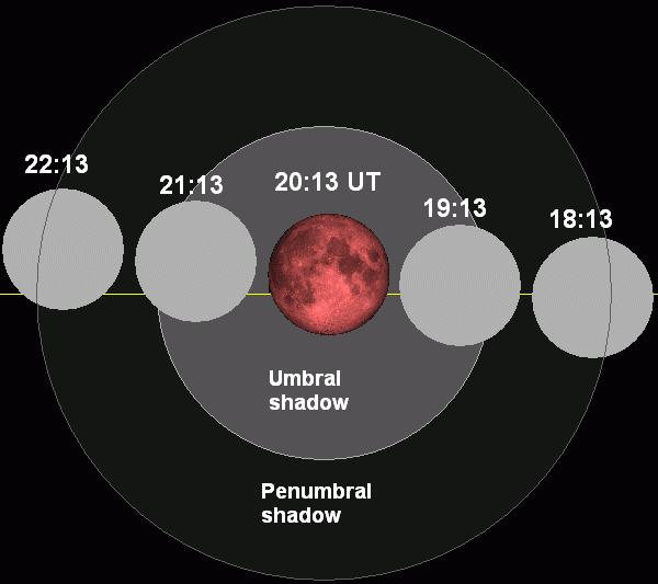Moon's passage through Earth's shadow