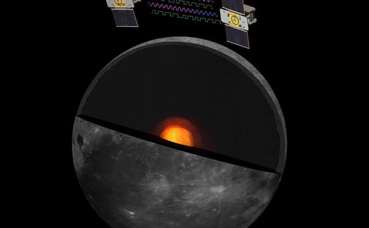 How GRAIL spaceprobes will work