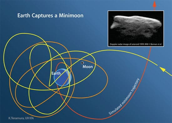 Typical orbit of a temporary moon