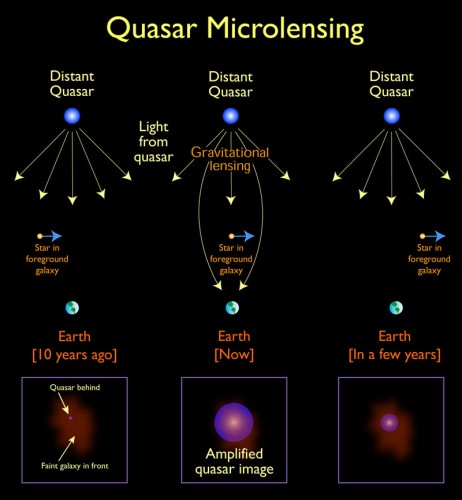 Illustration of the effect of gravitational microlensing on a distant quasar.