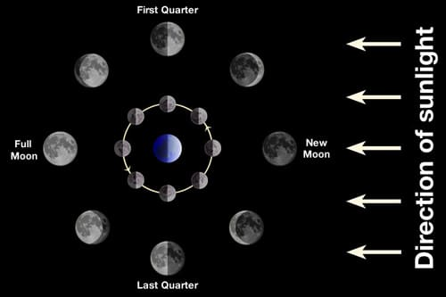 Moon's phases