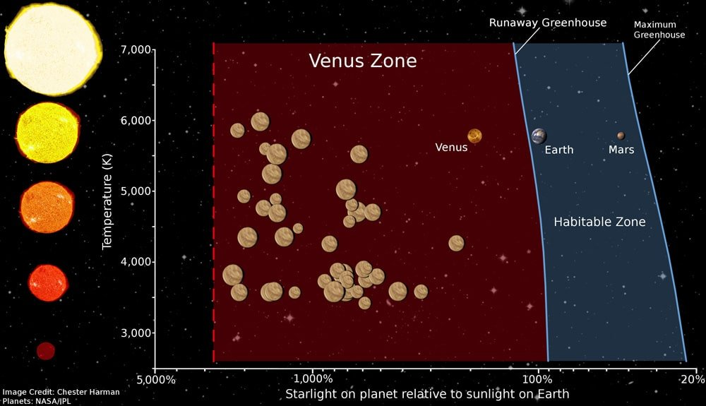Habitable Zone Venus Boundary of The Venus Zone