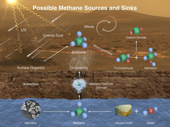 How methane might be produced on Mars.