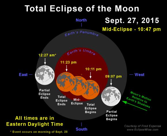 Lunar eclipse for USA