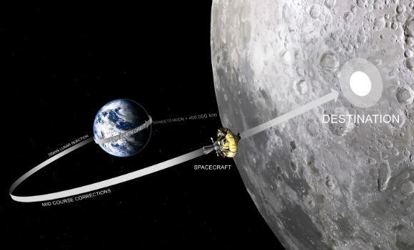 Moonspike trajectory