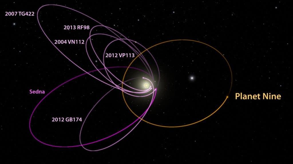 Orbits in Kuiper Belt