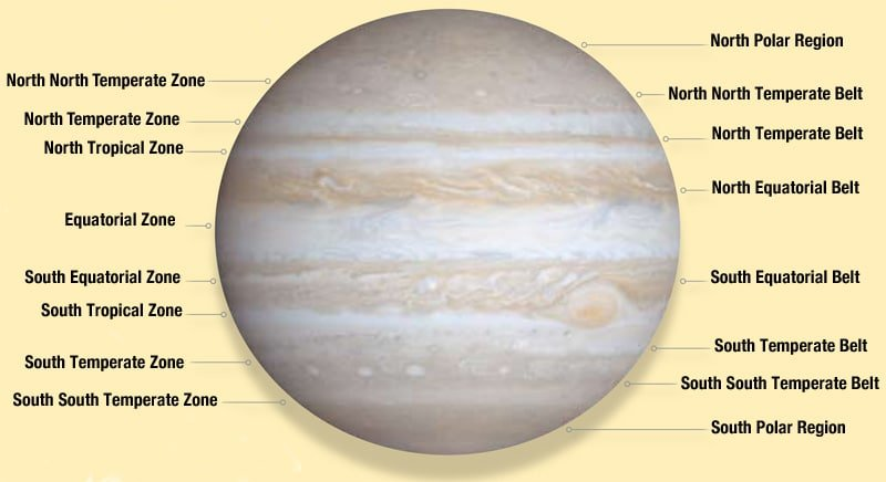 Jupiter's belts and bands