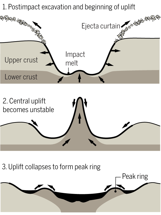 Crater formation