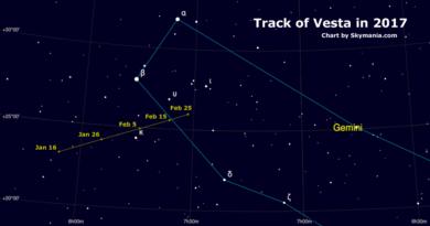Chart for Vesta