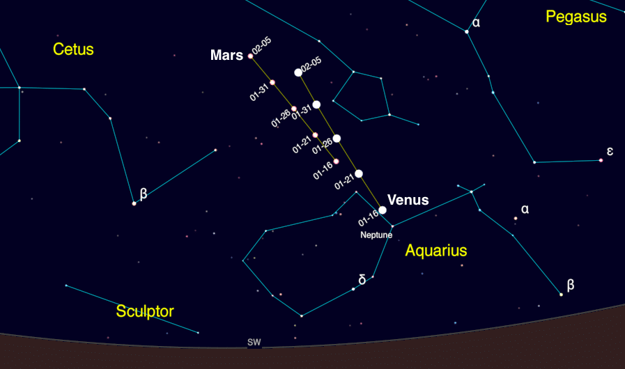 Positions of Mars and Venus