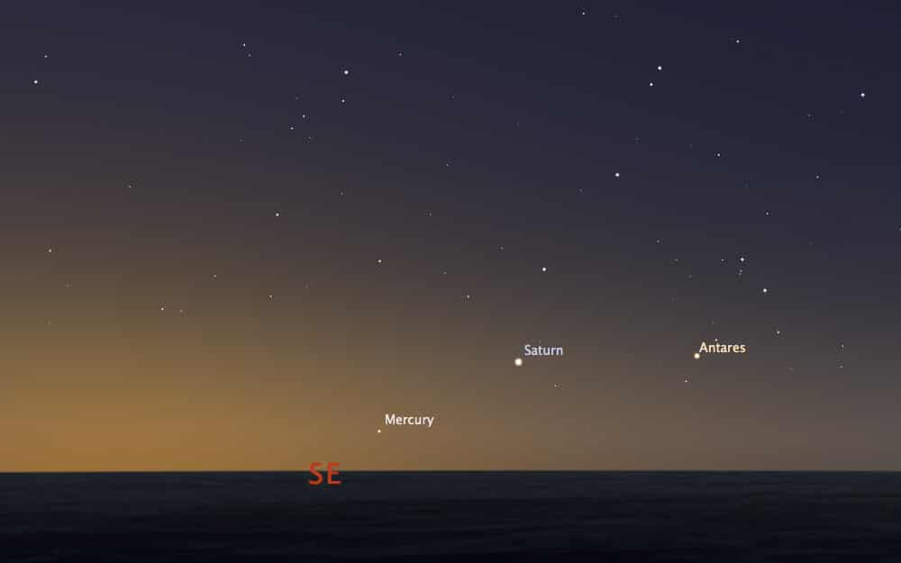 Planets from latitude of London