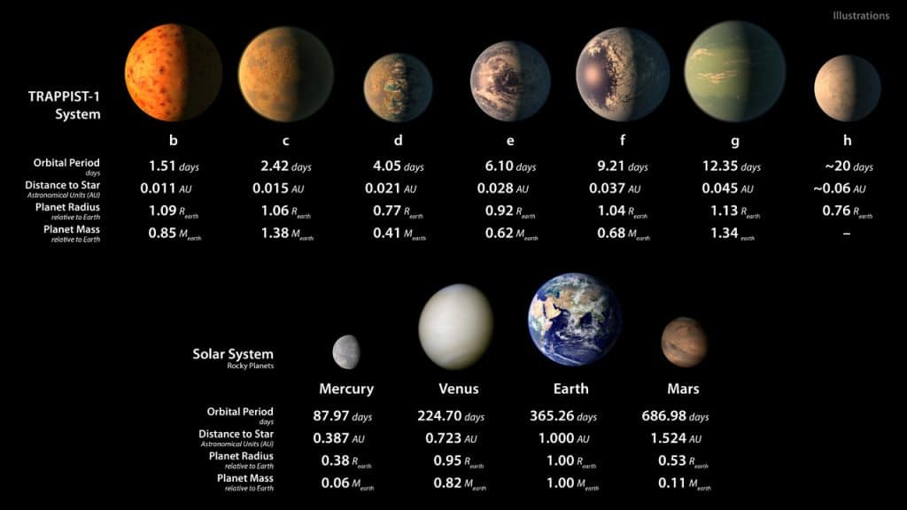 Rocky planets in TRAPPIST-1 system