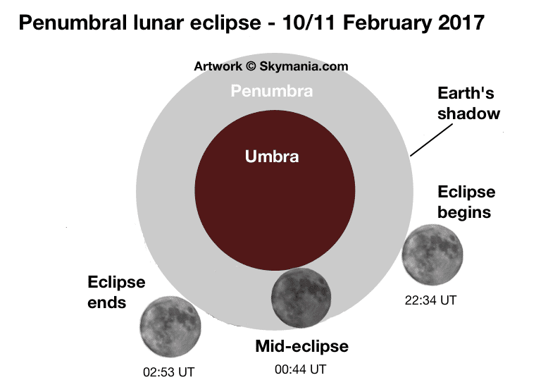 Penumbral eclipse stages