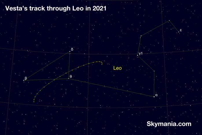 Track of Vesta in 2021
