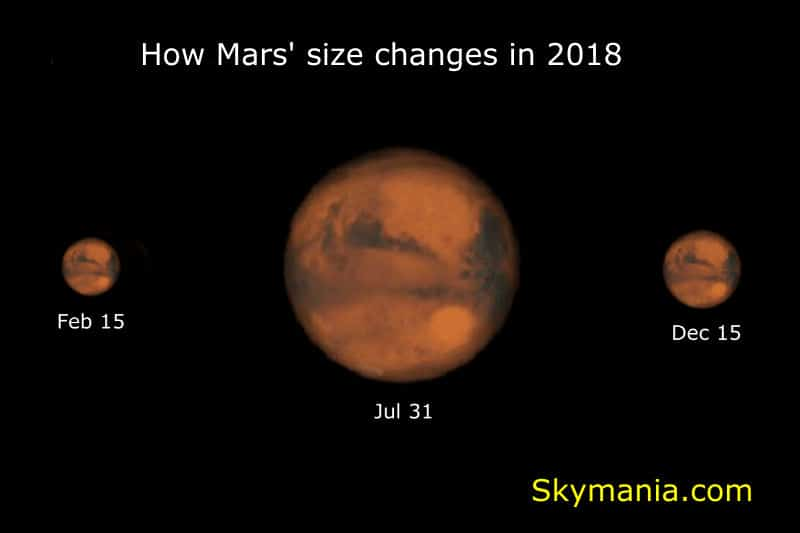 Changing size of Mars