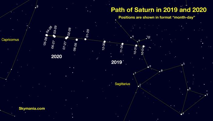 Track of Saturn