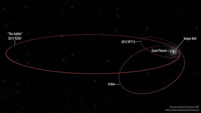 An illustration of The Goblin's extreme orbit