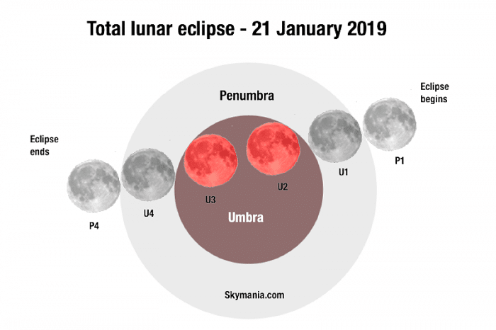 How To Watch The Total Eclipse Of The Moon On January 20 21 2019