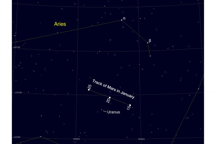 Mars close to Uranus