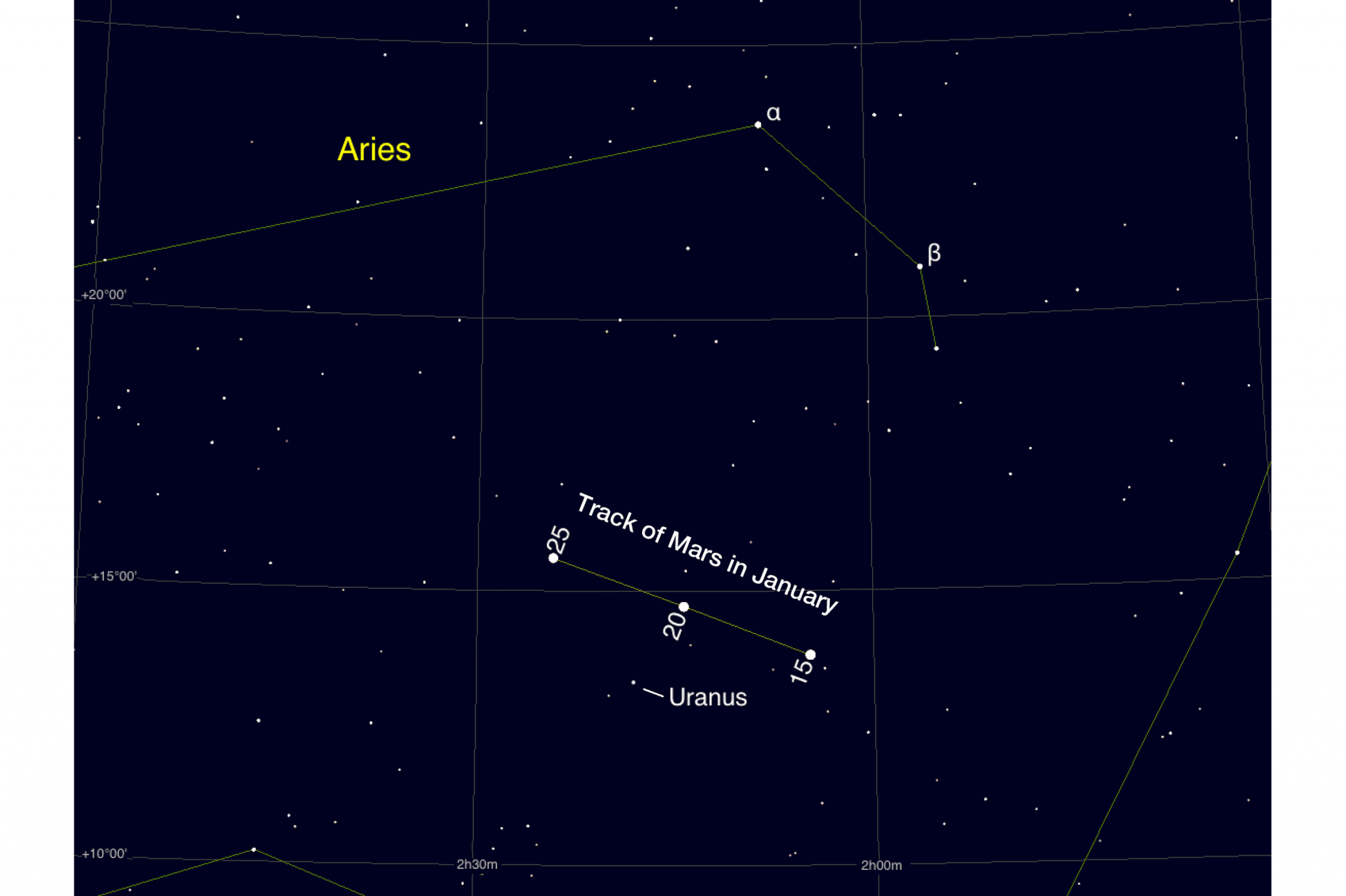 Mars close to Uranus