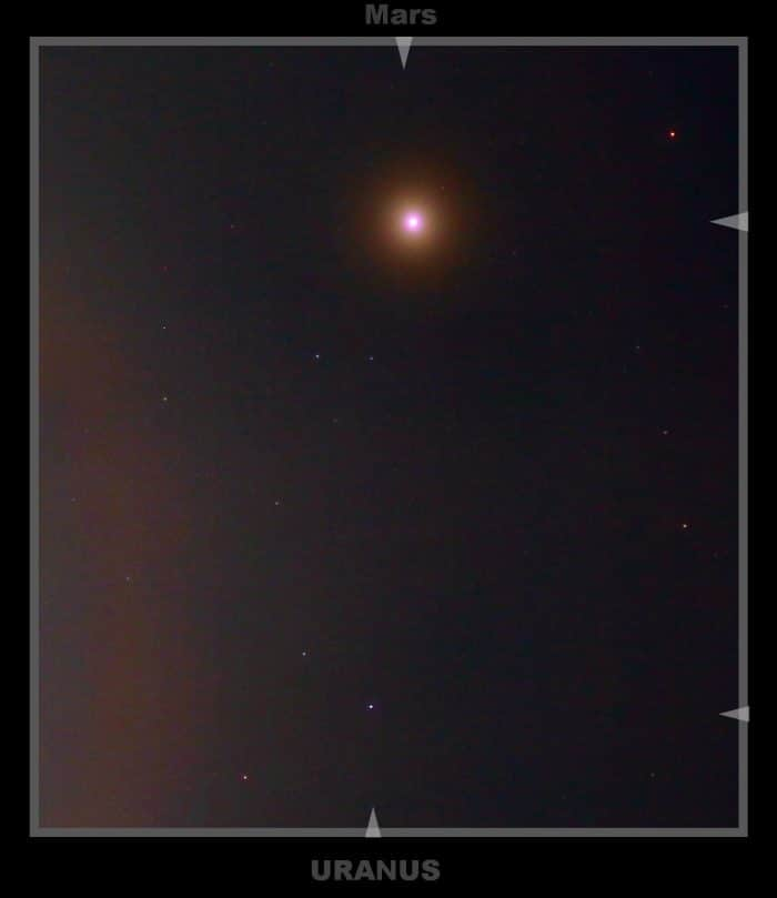 Mars and Uranus