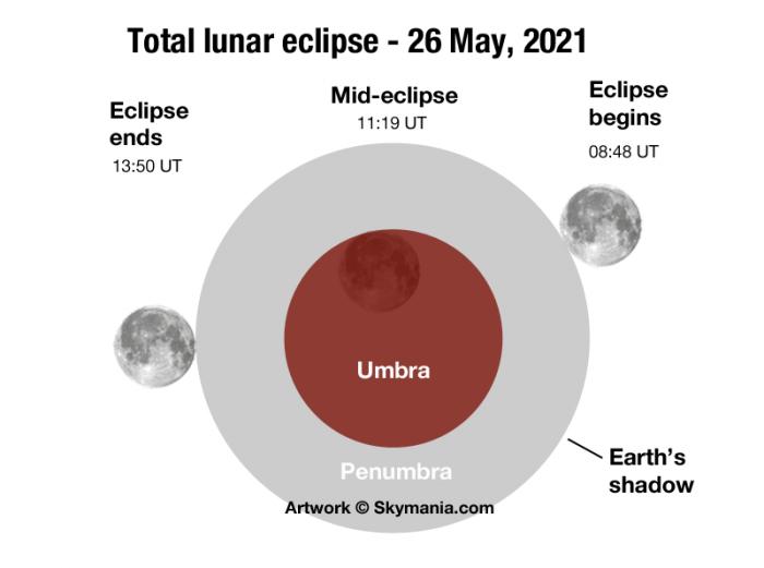 Lunar eclipse graphic